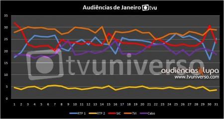 Janeiro 1 Audiências À Lupa: Janeiro 2011