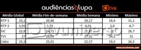 Quadro Fevereiro Audiências À Lupa: Fevereiro 2011