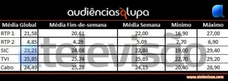 Quadro Abril Audiências À Lupa: Abril 2011