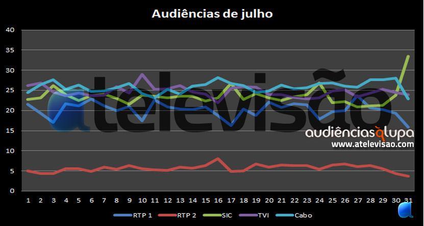 Julho Audiências À Lupa: Julho 2011
