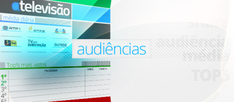 audiências Entrevista a Passos Coelho vista por mais de um milhão e trezentos mil espectadores