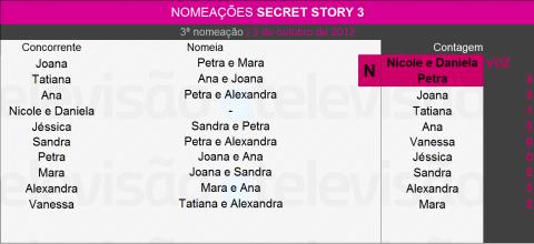 N3 Em Noite De Surpresas, Petra E Gémeas (Daniela E Nicole) Ficam Nomeadas