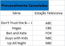 Provavelmente Canceladas «A Bolha Das Séries»: Saiba O Estado Da Sua Série Preferida