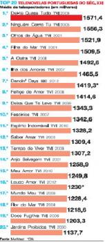 top 20 telenovelas
