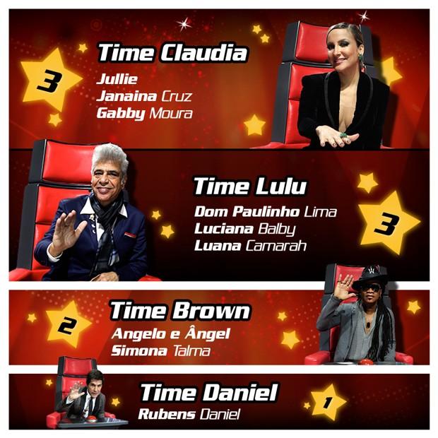 Cardvozes 1 The Voice Brasil Conheça As Equipas De «The Voice Brasil» Após A Primeira Semana