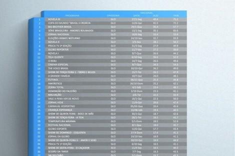 Globo 50 Programas Mais Vistos De 2014 No Brasil São Da Globo
