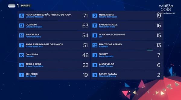 Captura 49 Cláudia Pascoal Representa Portugal Na «Eurovisão 2018»