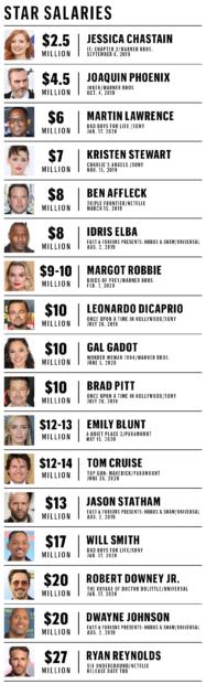 Star Salary Chart2 Reynolds É O Ator Mais Bem Pago De Hollywood