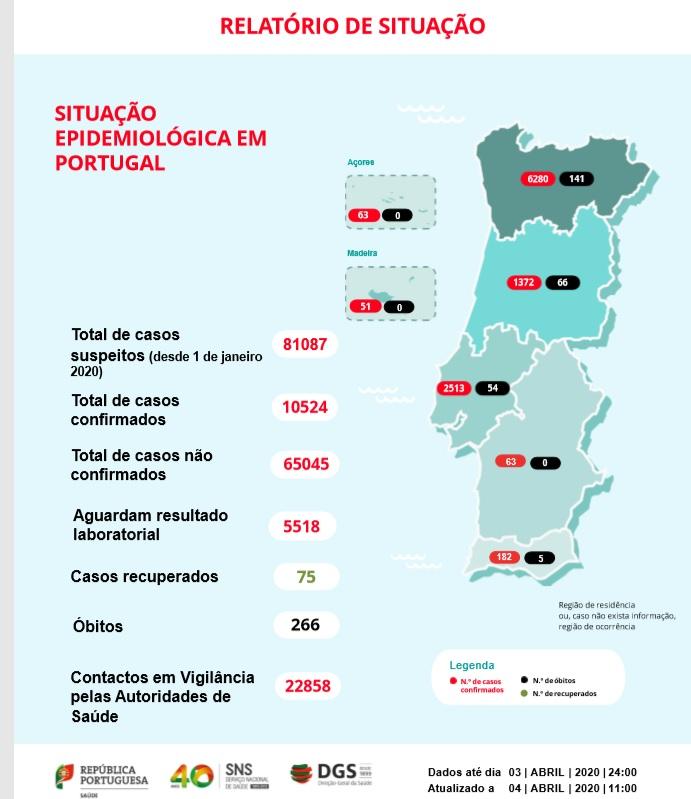 Boletim Sabado 4 De Abril Covid-19. 266 Mortes E Mais De 10.000 Infetados Em Portugal