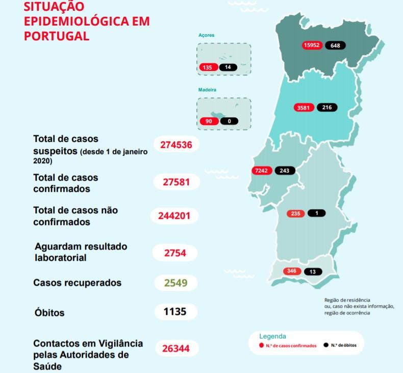 Boletim 10 Maio Covid-19. 27.581 Infetados Em Portugal E 1.135 Mortes