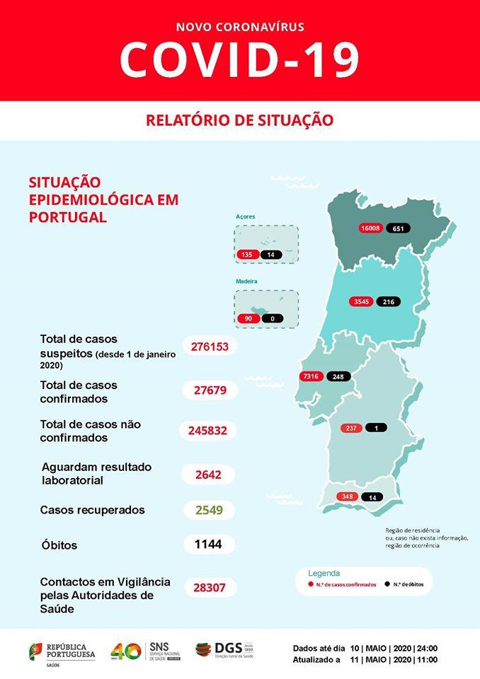 Boletim 11 Maio Covid-19. Portugal Com 98 Novos Casos E Mais 9 Mortos