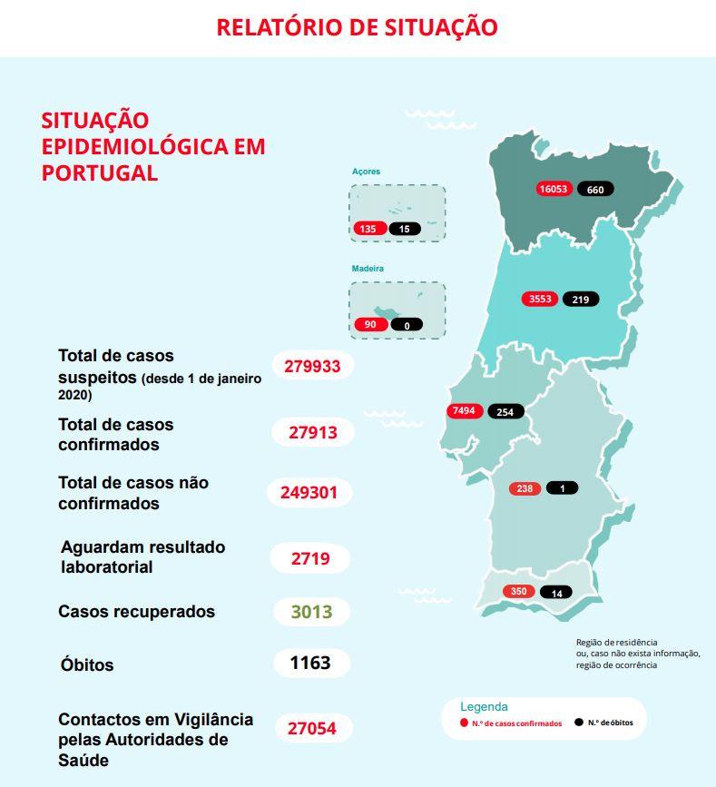 Boletim 12 Maio Covid-19. Números Voltam A Subir Em Portugal: 1.163 Mortes E 27.913Casos