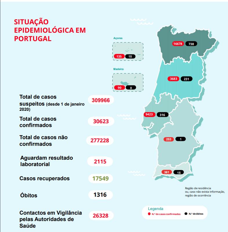 Boletim 24 Maio Covid-19. Mais 14 Mortes E 152 Casos Em Portugal