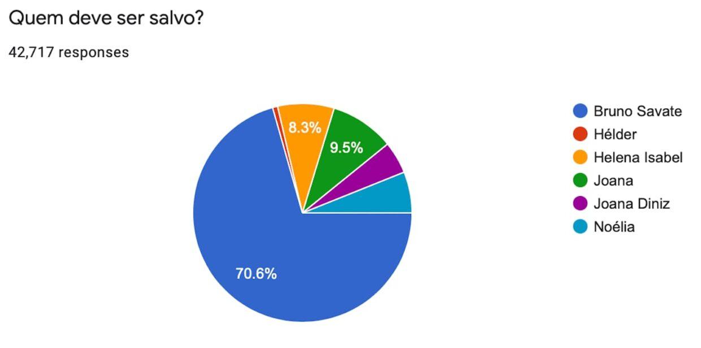 Resultado Sondagem Big Brother Salvo
